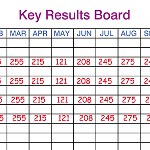 Key Results Board